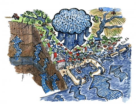 Drawing of different sources of extreme water, from above, from the ground, from the sea and from inland