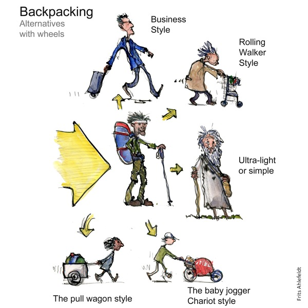 Concept sketch of different ways of using wheels when walking. for suitcase, backpack etc.