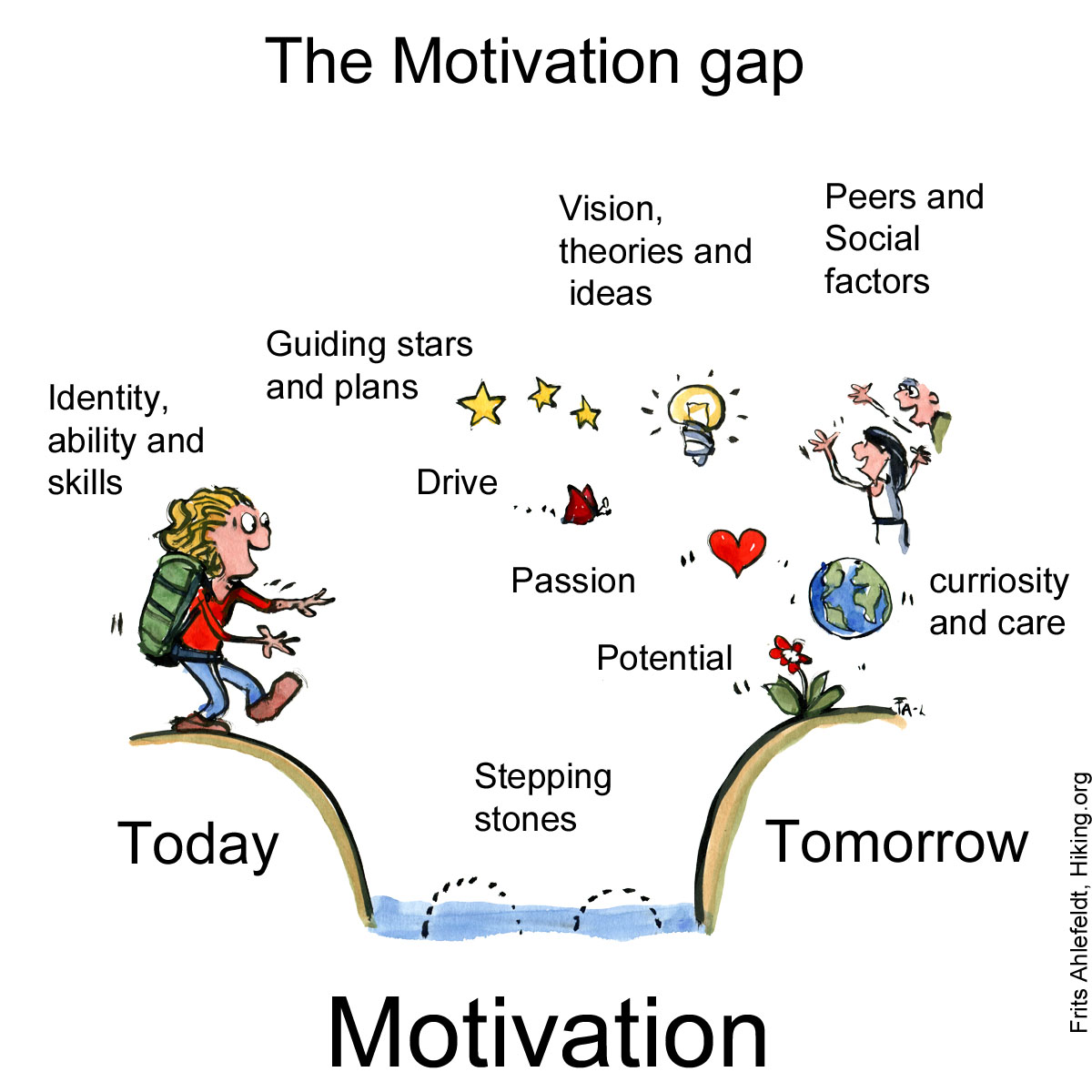 Drawing of a hiker crossing the motivation gap from today to where she wants to be tomorrow. Psychology illustration by Frits Ahlefeldt
