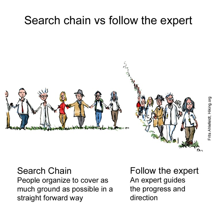 Drawing of a search chain of people beside a line of people following the leader or expert. Illustration by Frits Ahlefeldt
